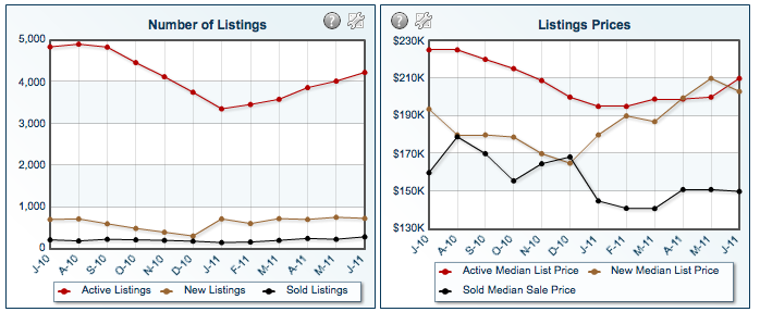 Graph of the Number of listings and listing prices in Kootenai County