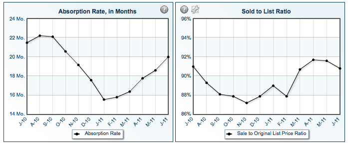 Graph of North Idaho absorption rate and sold to list price ratio