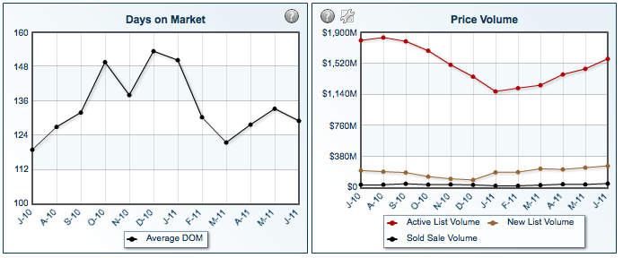 Graph of Days on market and price volume