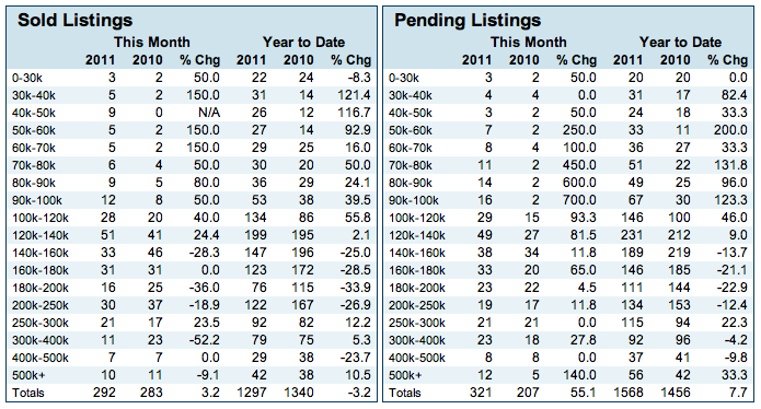 statistics of sold listings and pending listings