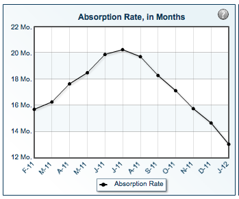 absorption-rate-january-2012