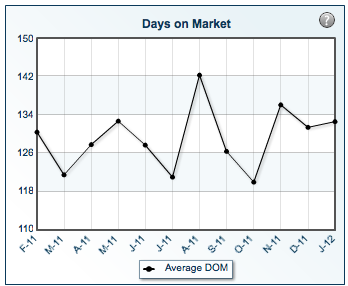 days-on-market-january-2012