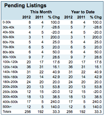 pending-listings-january-2012
