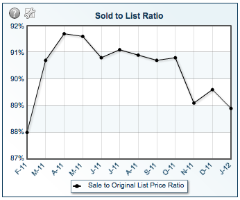 sold-to-list-ratio-january-2012
